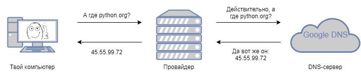 DNS-запрос к незаблокированному домену