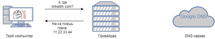DNS-запрос к заблокированному домену